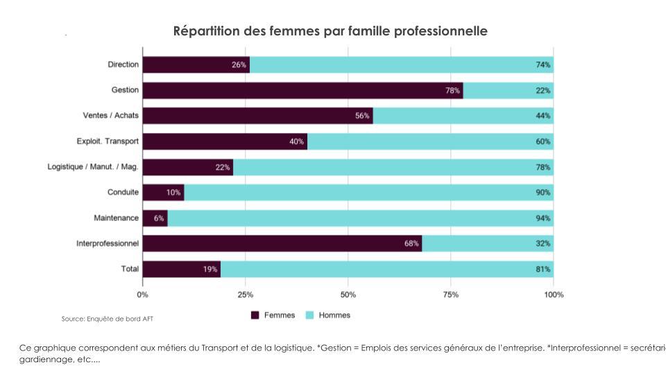 Les femmes dans la logistique (7)